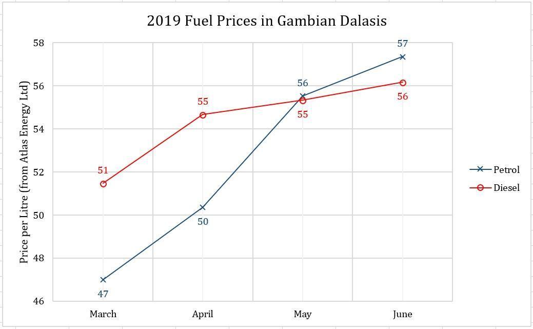 2019 Mar to Jun Fuel Chart