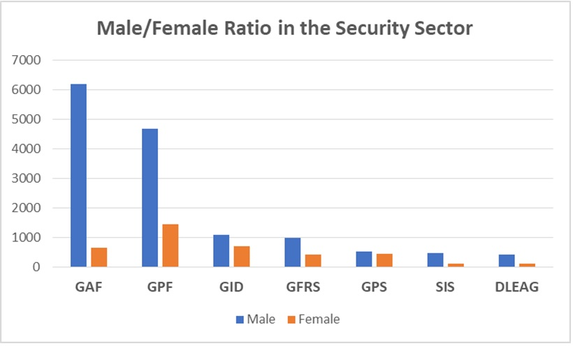Male and Female ratio in the security