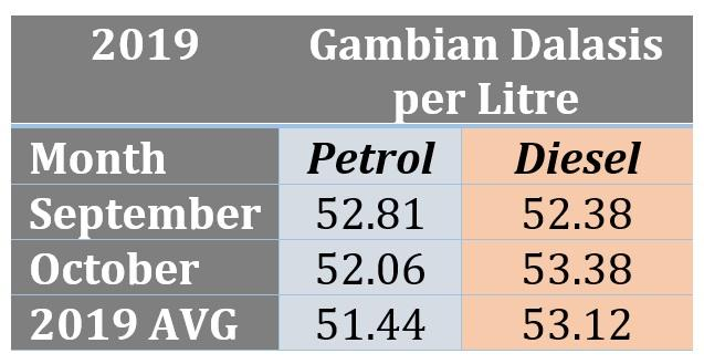 2019 Jan to Oct Fuel Data Table