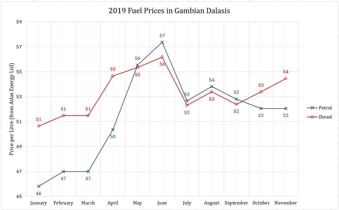 2019 Jan to Nov Fuel Chart