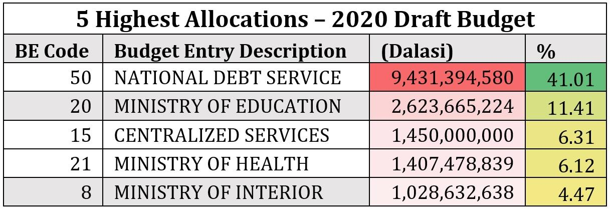 5 Highest 2020 Draft Budget