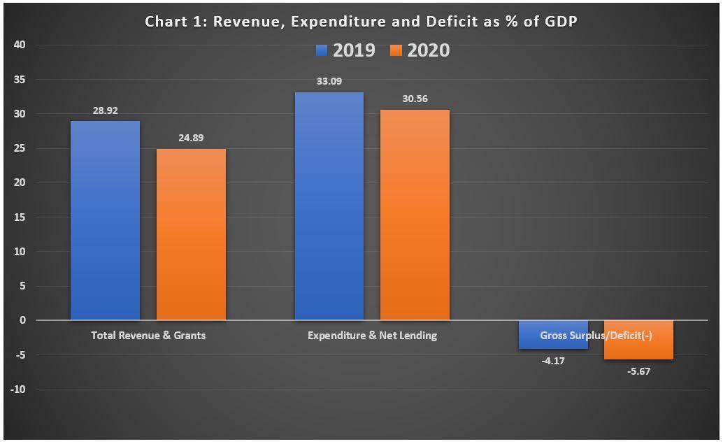 2020 Budget Chart 1