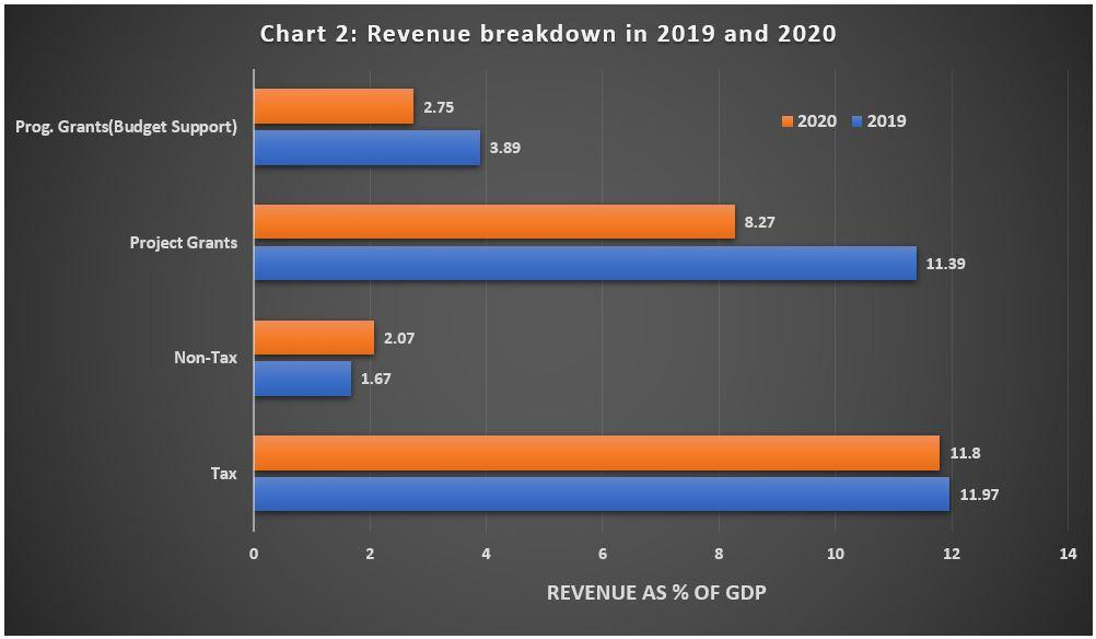 2020 Budget Chart 2