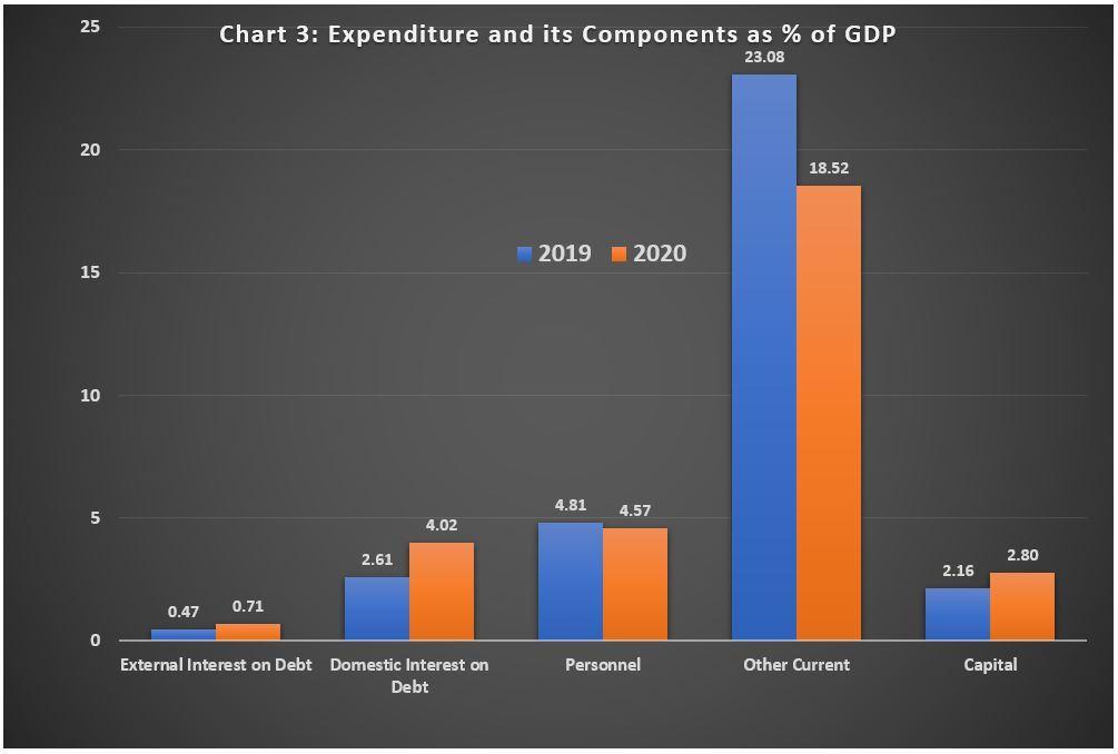 2020 Budget Chart 3