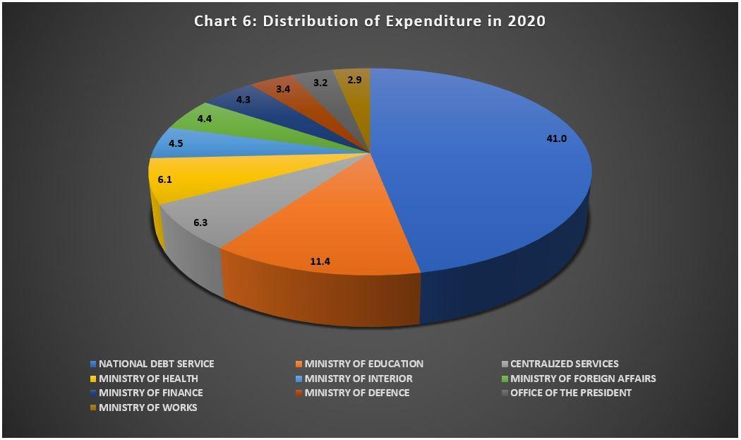 2020 Budget Chart 6