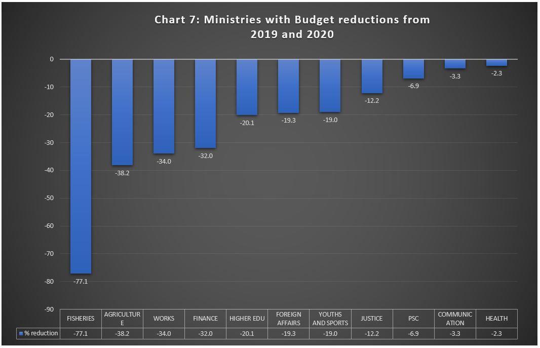 2020 Budget Chart 7