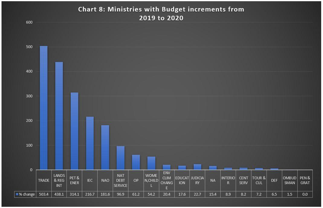 2020 Budget Chart 8