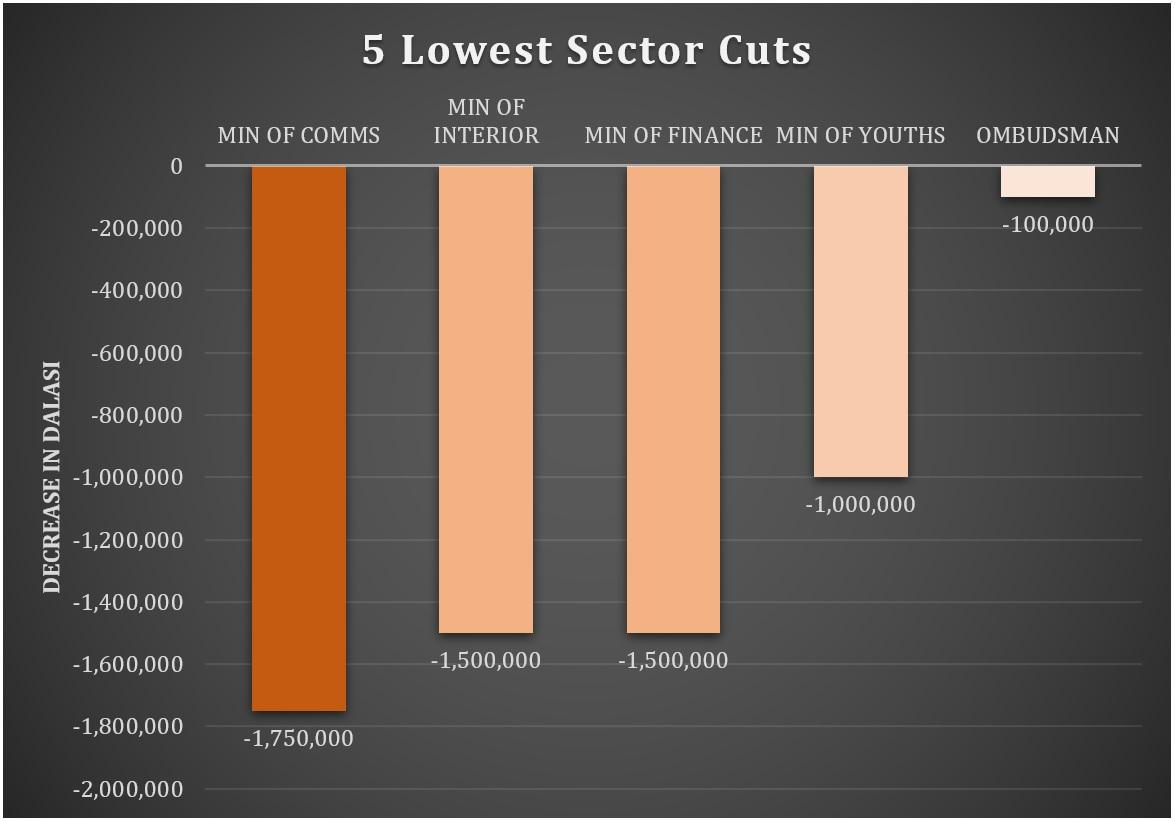 5 Lowest Sector Cuts 2020 Budget (MOFEA)
