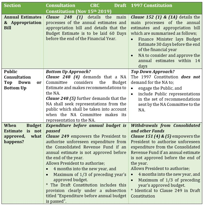 Budget Process Comparison; 2019 Draft Budget vs 1997 Constitution