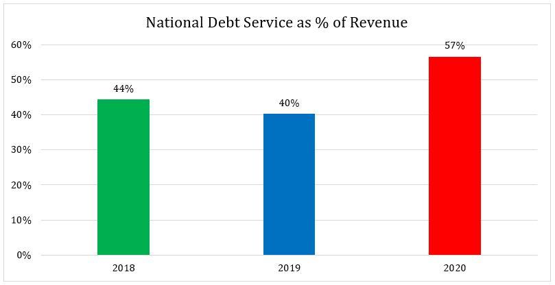 National Debt Service as a percentage of Domestic Revenue