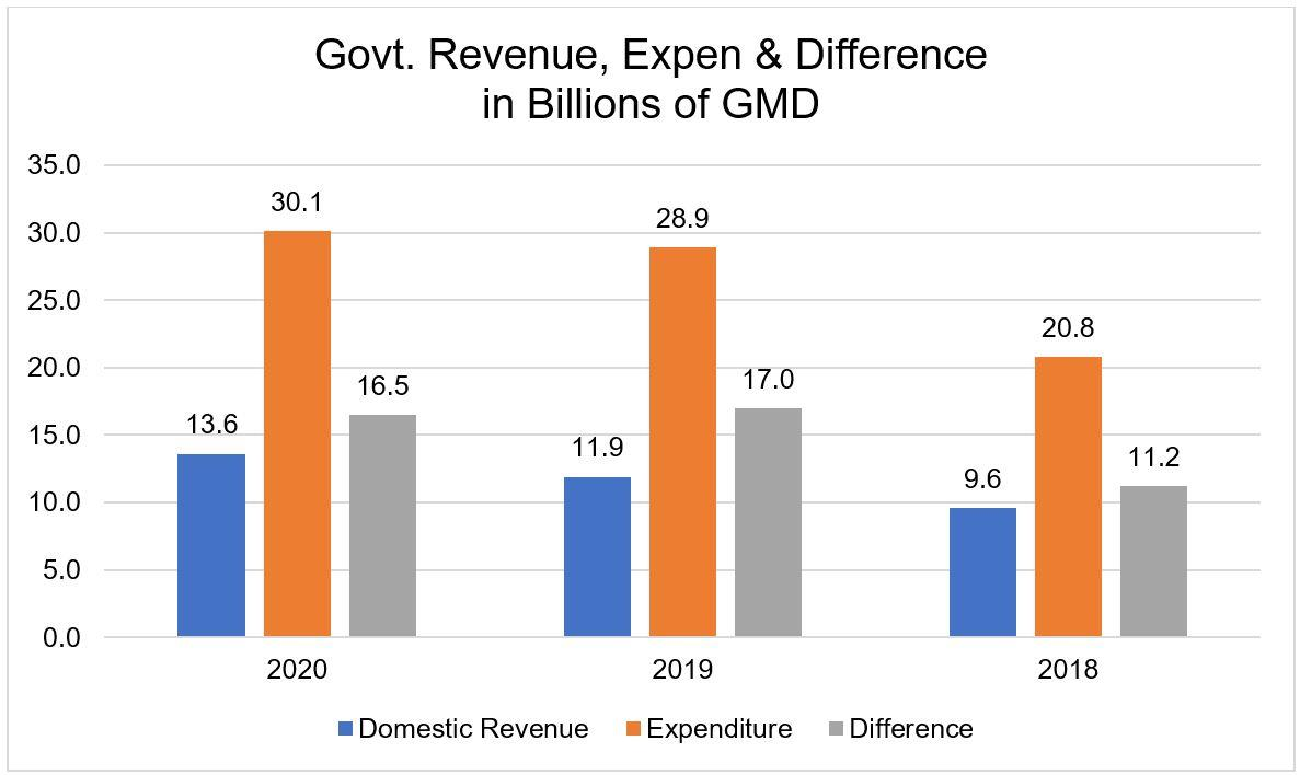 Government Revenue, Expenditure & Difference