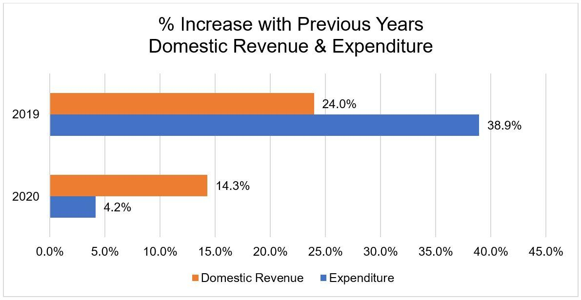 Percentage increase compared to previous years for Domestic Revenue & Expenditure