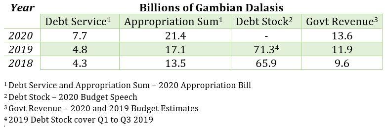 Summary Table, 2018 - 2020 Gambia Debt