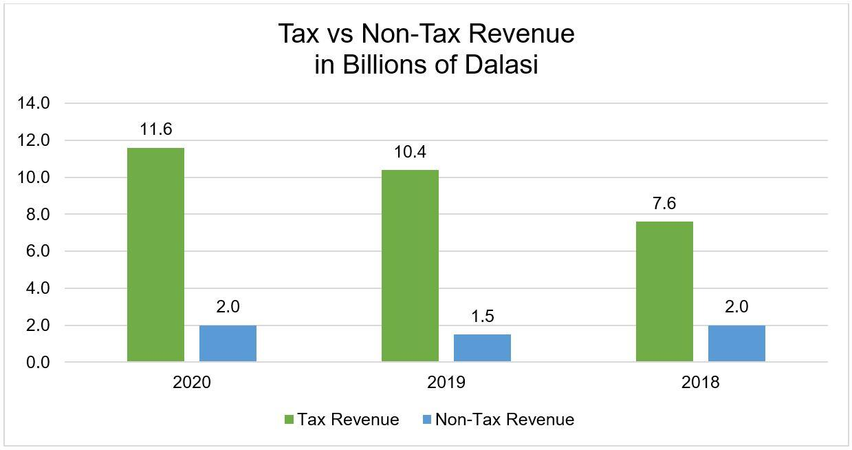 Tax vs Non-Tax Revenue