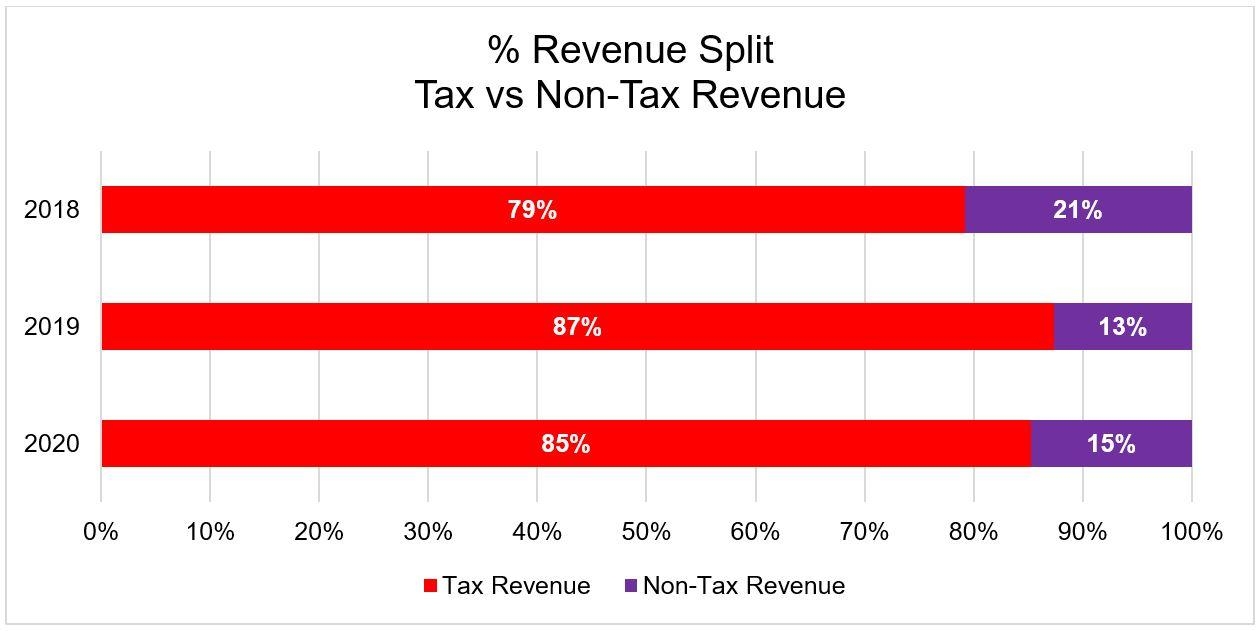 Percentage Revenue Split by Tax and Non Tax Revenue.