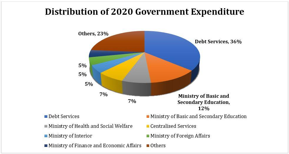 Distribution of 2020 Government Expenditure
