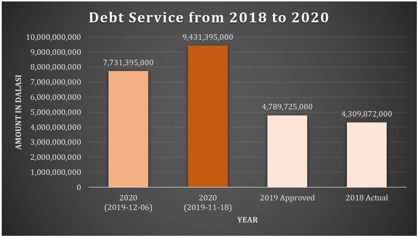 Debt Service 2018 to 2020