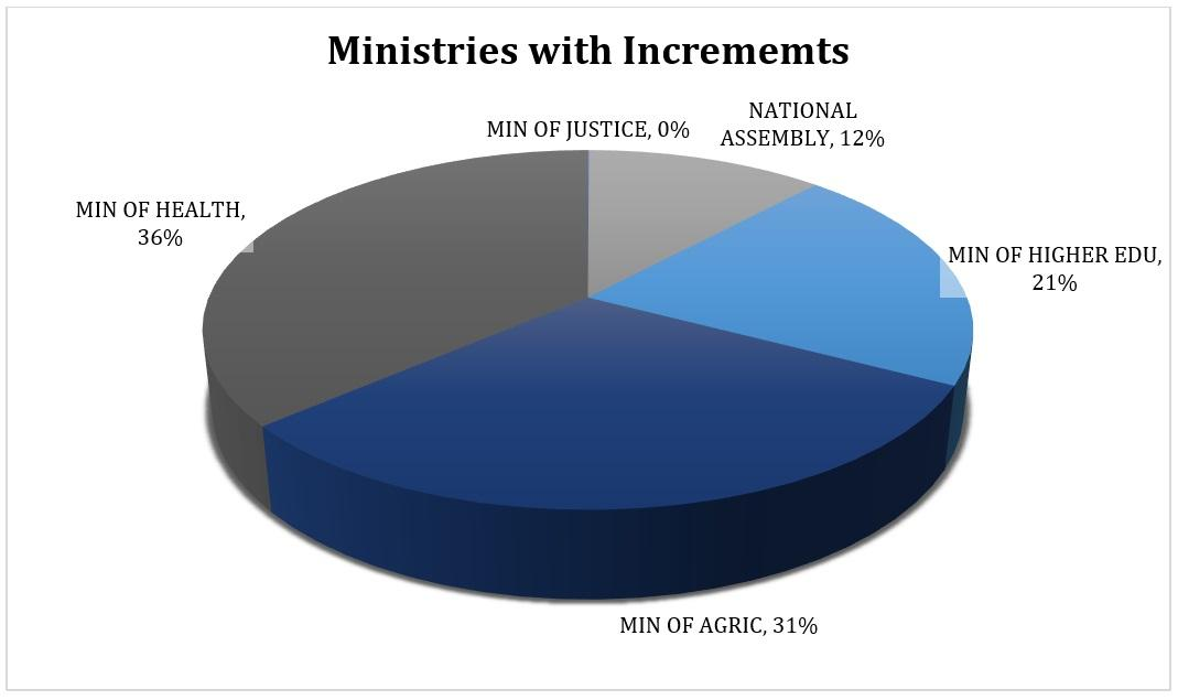 Ministries with Increments - 2019/12/06
