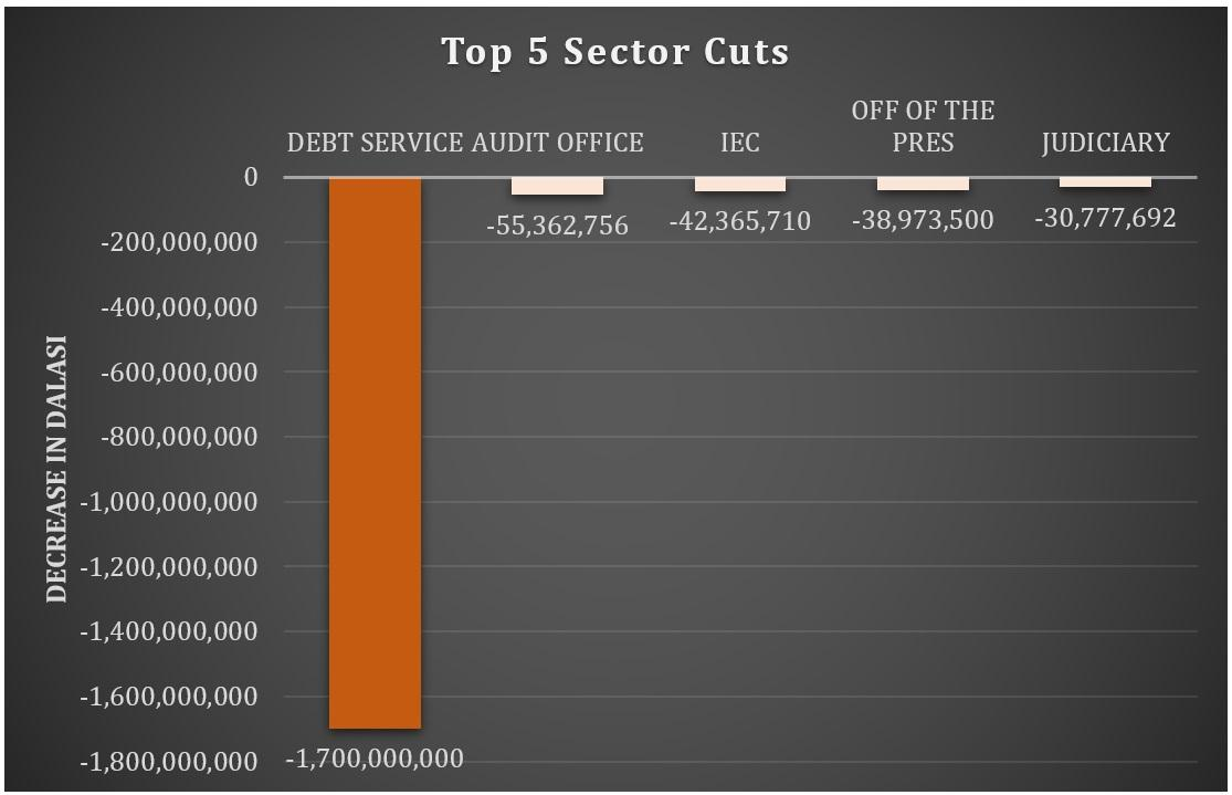Top 5 Sector Cuts 2020 Budget (MOFEA)