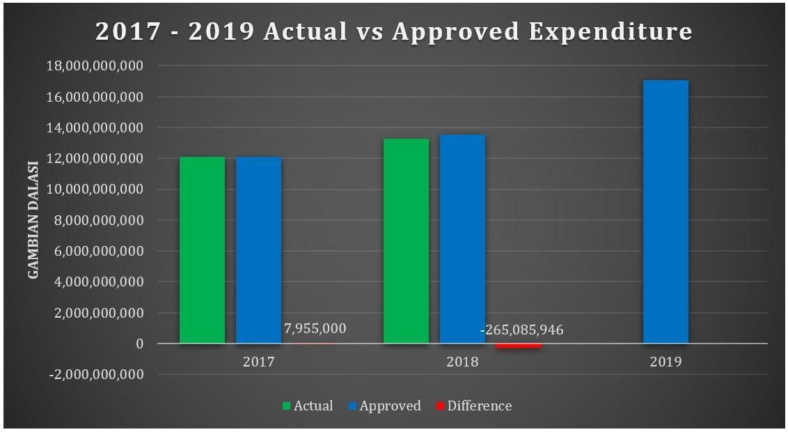 2017 to 2019 Expenditure Actual vs Approved