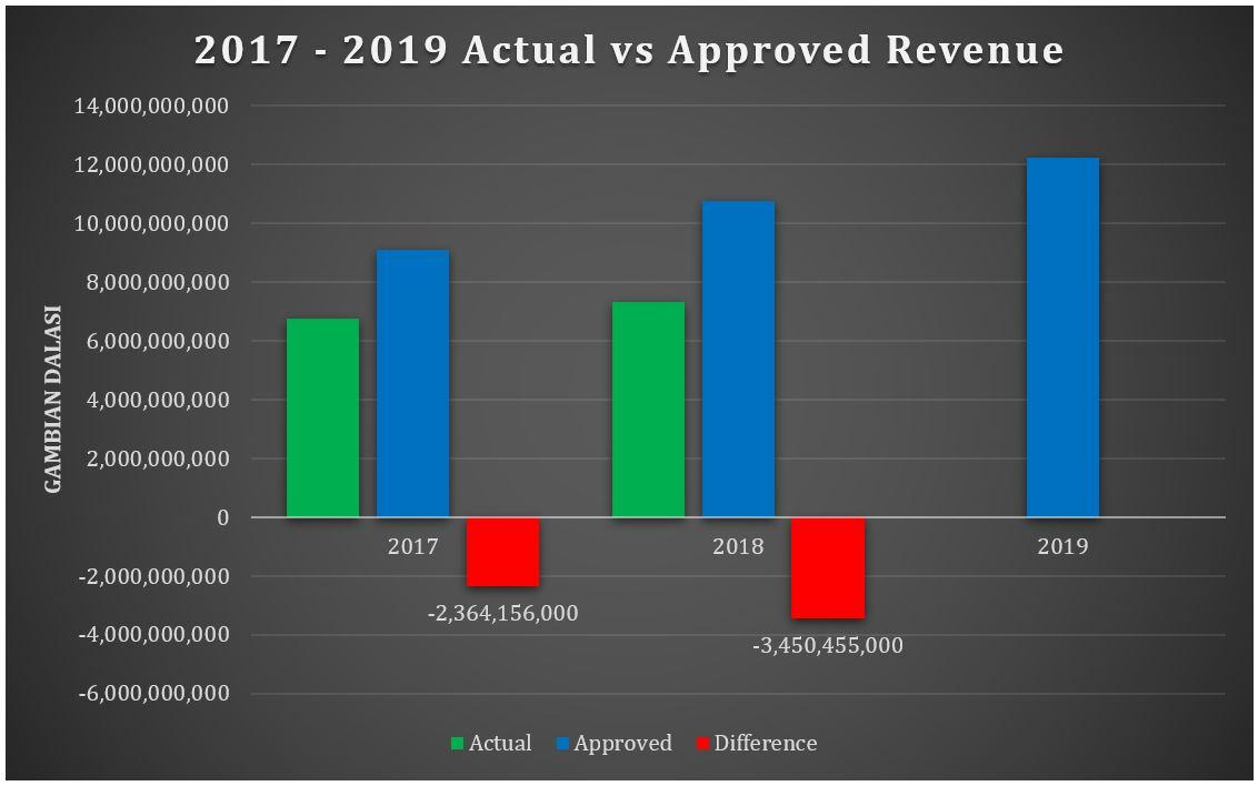 2017 to 2019 Revenue Actual vs Approved