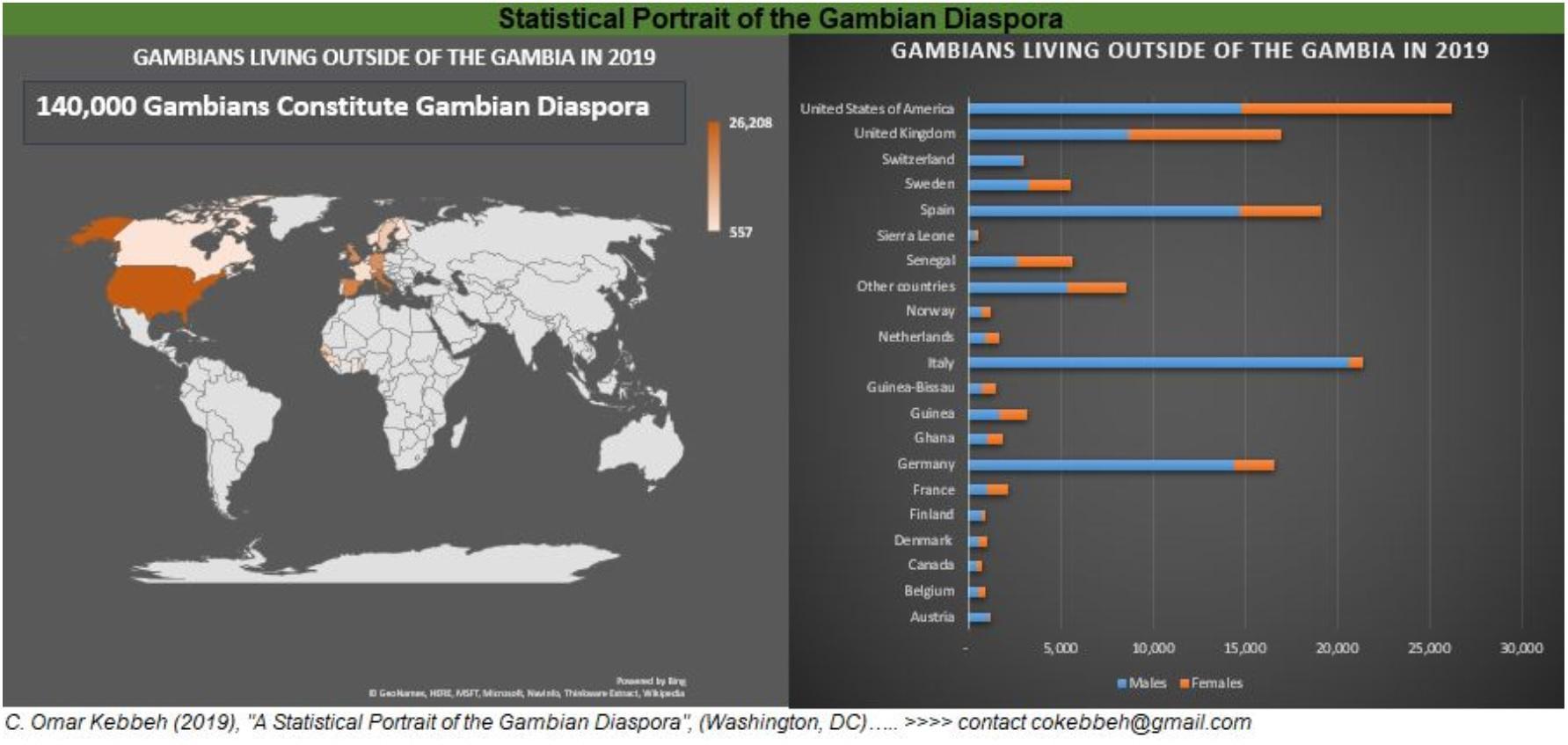 Gambian Diaspora Population by C. Omar Kebbeh