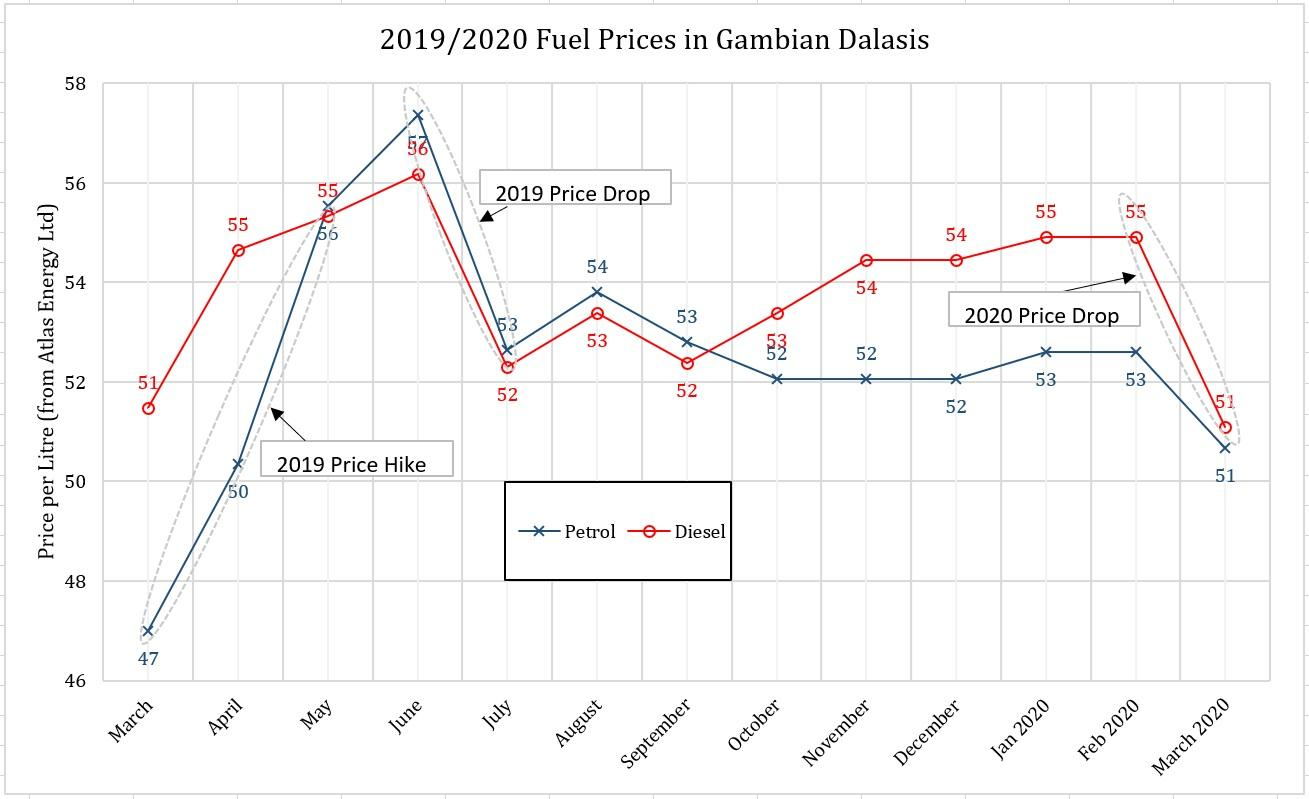 2019-2020 Fuel Prices Chart showing Price Hikes and Price Drops