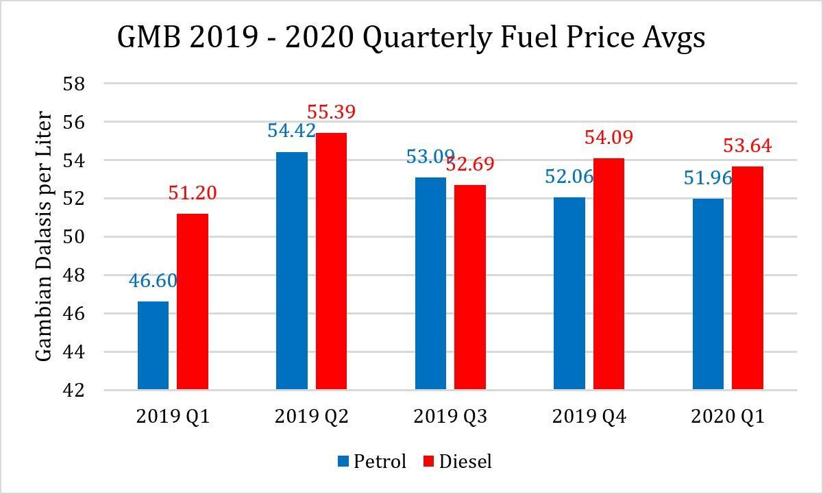2019-2020 Average Fuel Prices per Quarter (c) Author