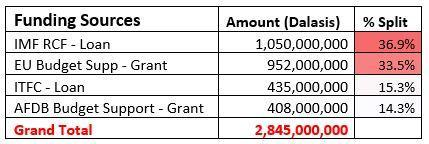 Approved SAB2020 Funding Source