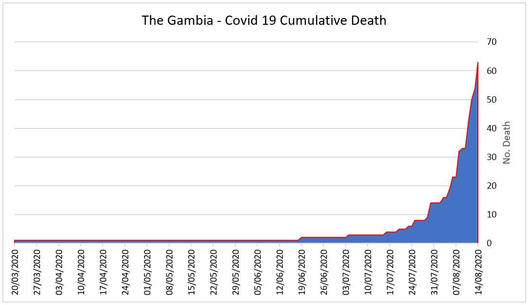 14th August Gambia Covid 19 Cumulative Deaths (Data from MoH SitReps)