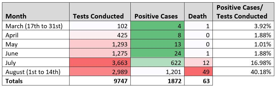 14th August Gambia Covid 19 Positive Cases / Tests Conducted (Data from MoH SitReps)