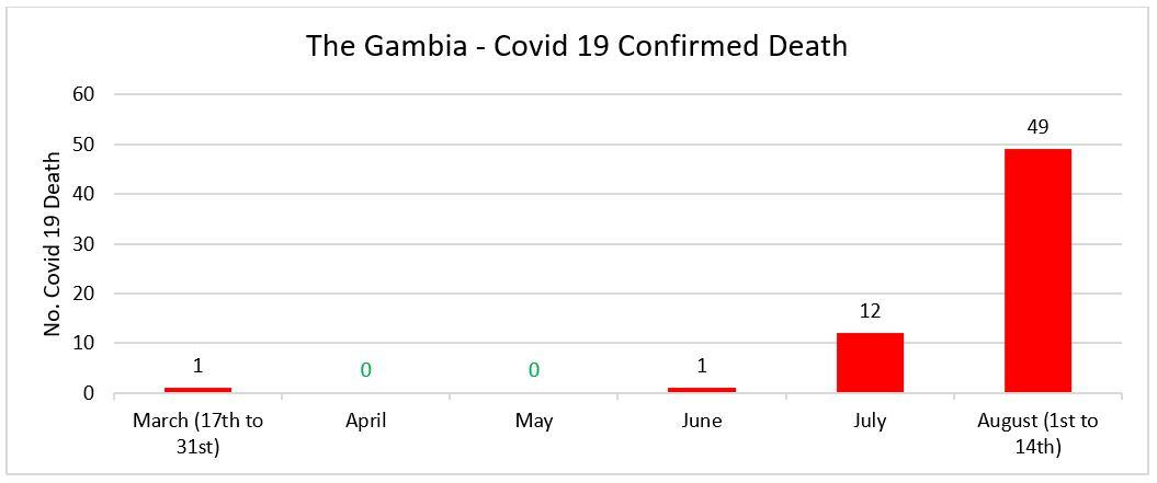 14th August Gambia Covid 19 Deaths (Data from MoH SitReps)