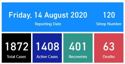 MoH Covid 19 Dashboard - 14th Aug 2020