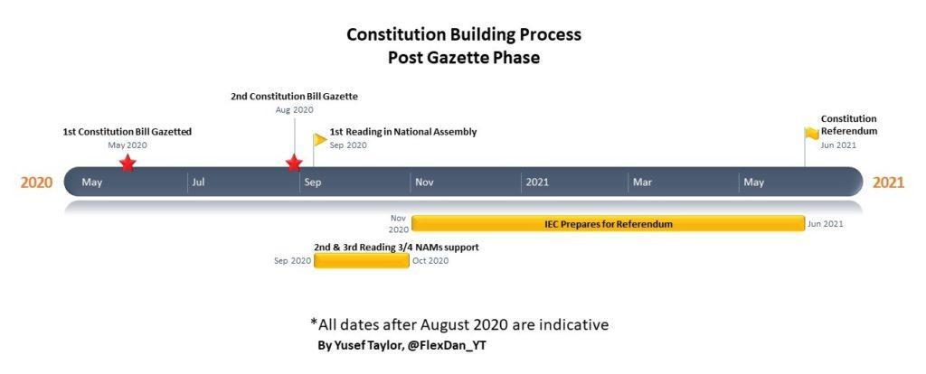 Constitution Building Process