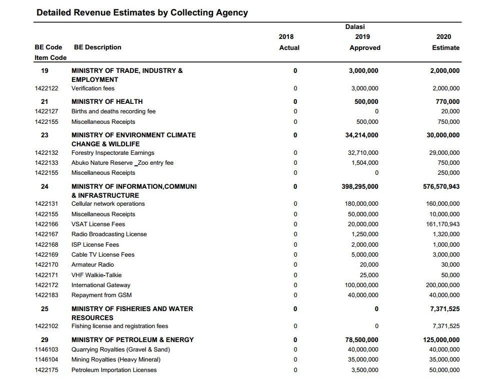 Detailed Revenue Estimates