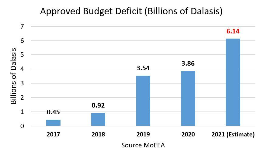 Approved Budget Deficit 2017 to 2021