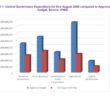 Jan - August 2020 Expenditure