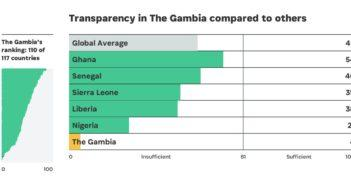 Transparency in Gambia