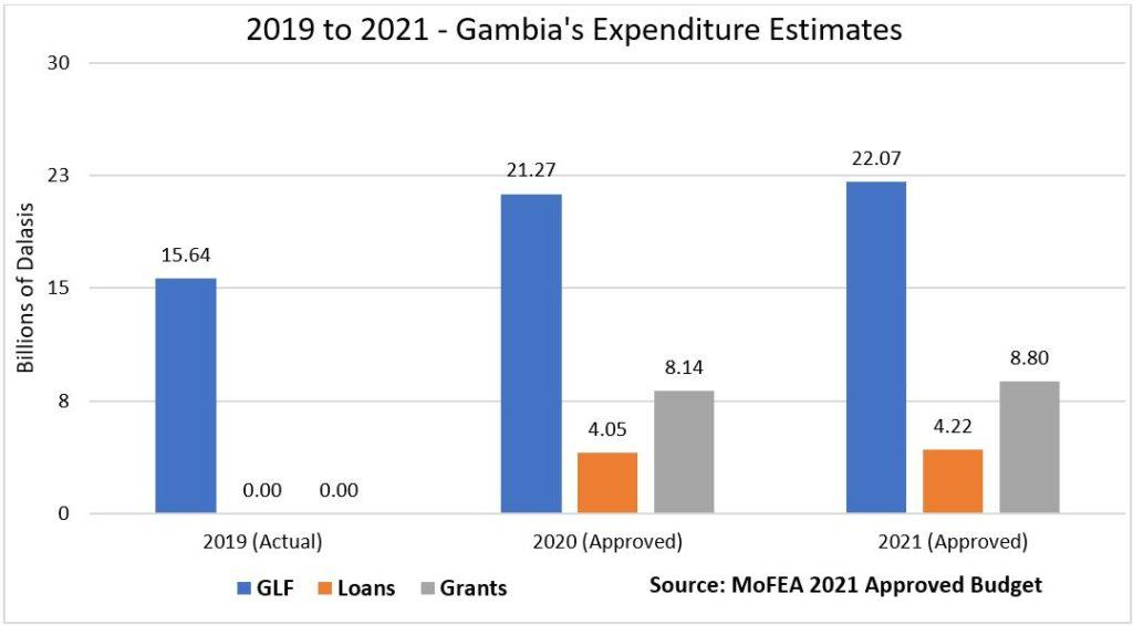 2019 to 2021 Gambia's Expenditure Estimates by MoFEA 2021 Approved Budget
