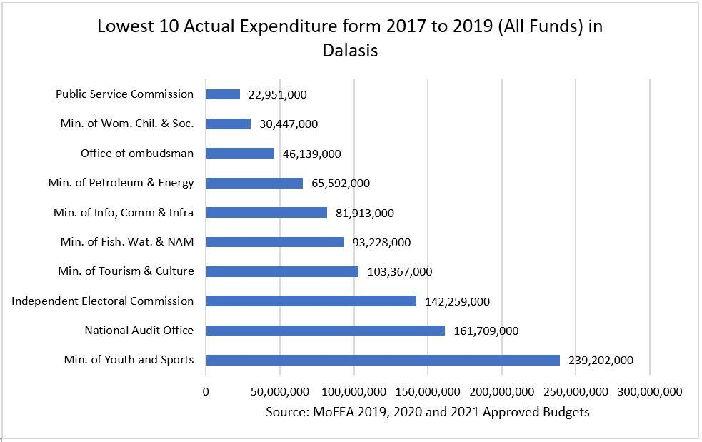 10 Lowest Actual Expenditure from 2017 to 2019