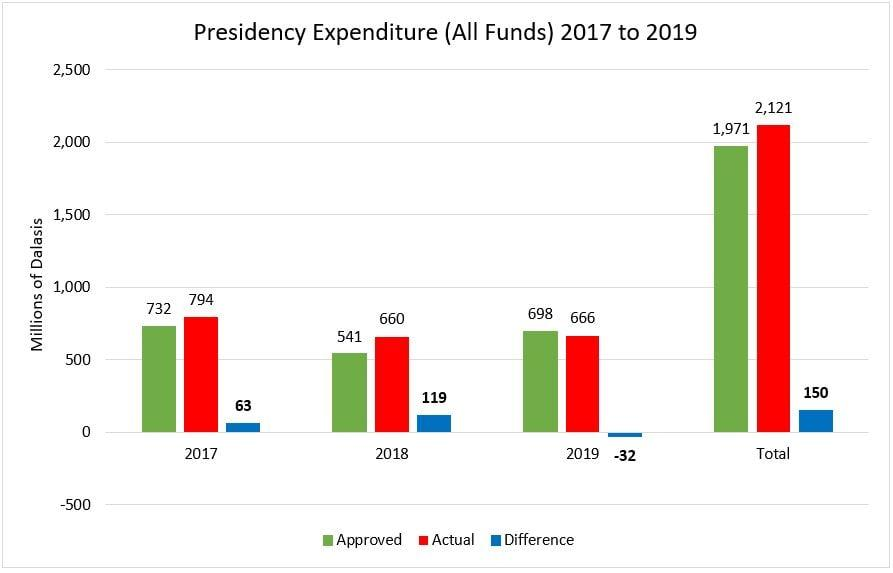 Presidency Expenditure Approved vs Actual 2017 to 2019