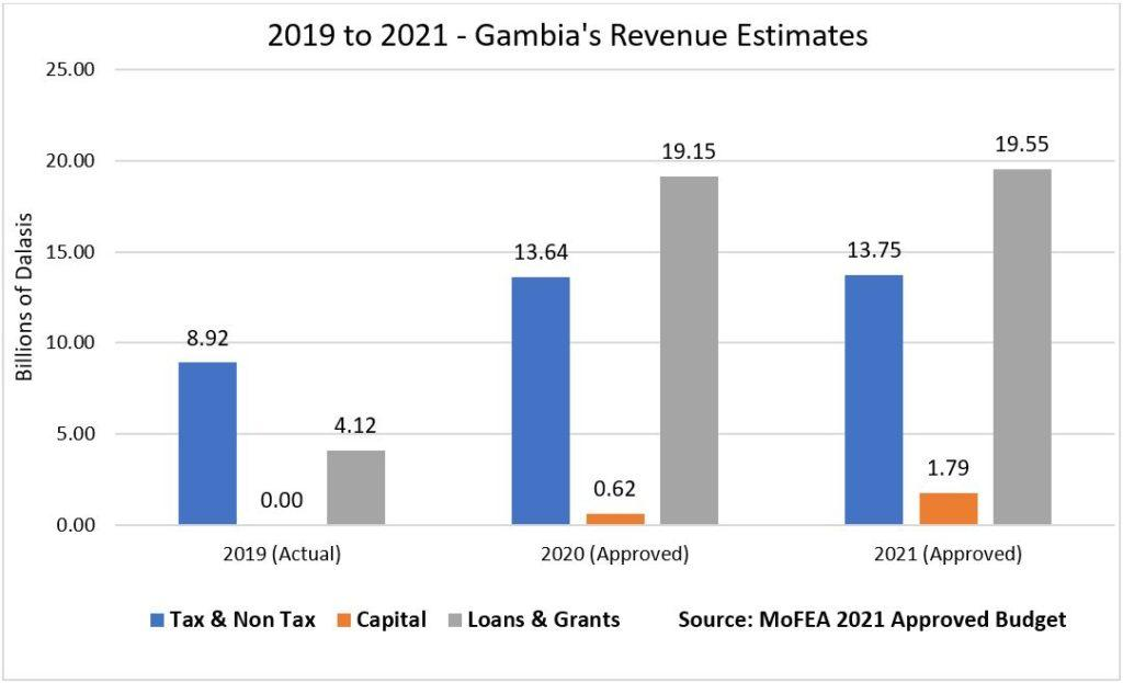 2019 to 2021 Gambia's Revenue Estimates by MoFEA 2021 Approved Budget