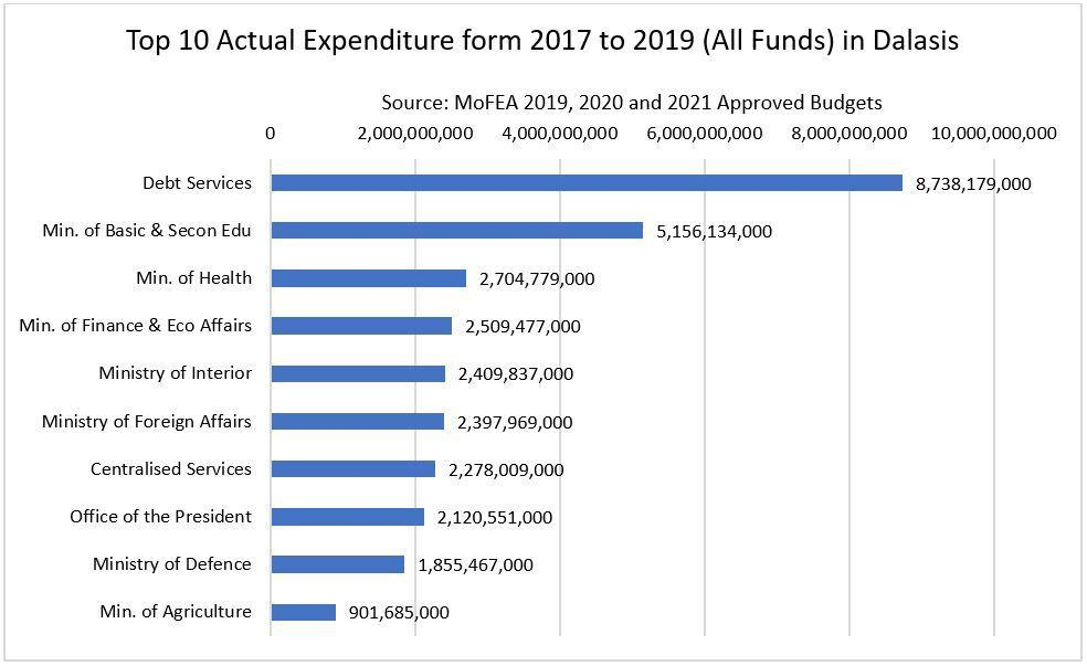 10 Highest Actual Expenditure from 2017 to 2019