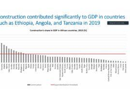 Construction Sector a Key Driver of Growth says Economic Commission for Africa