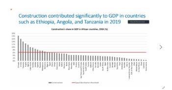 Construction Share of GDP for Gambia is over 9% for The Gambia