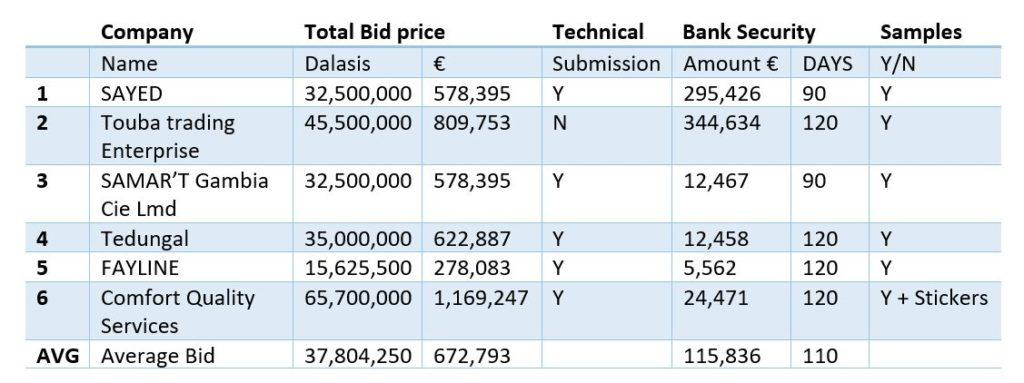 Summary of Bids Submitted