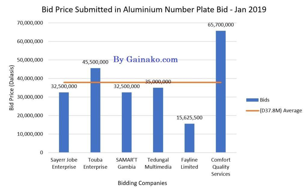 Chart showing Bids Submitted and Average Bid Price (c) Gainako Online News
