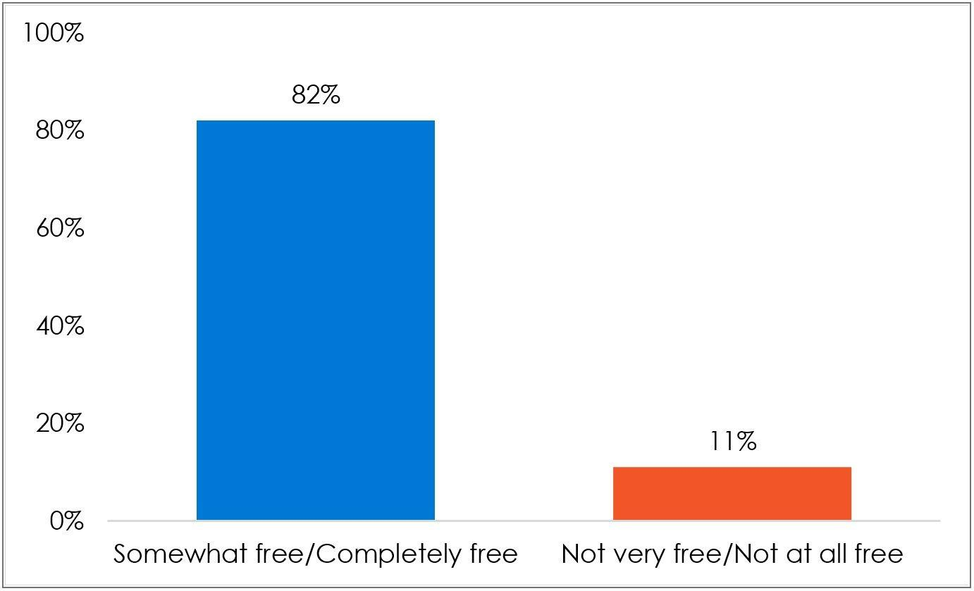 Figure 1: How free is the media? | The Gambia | 2021
