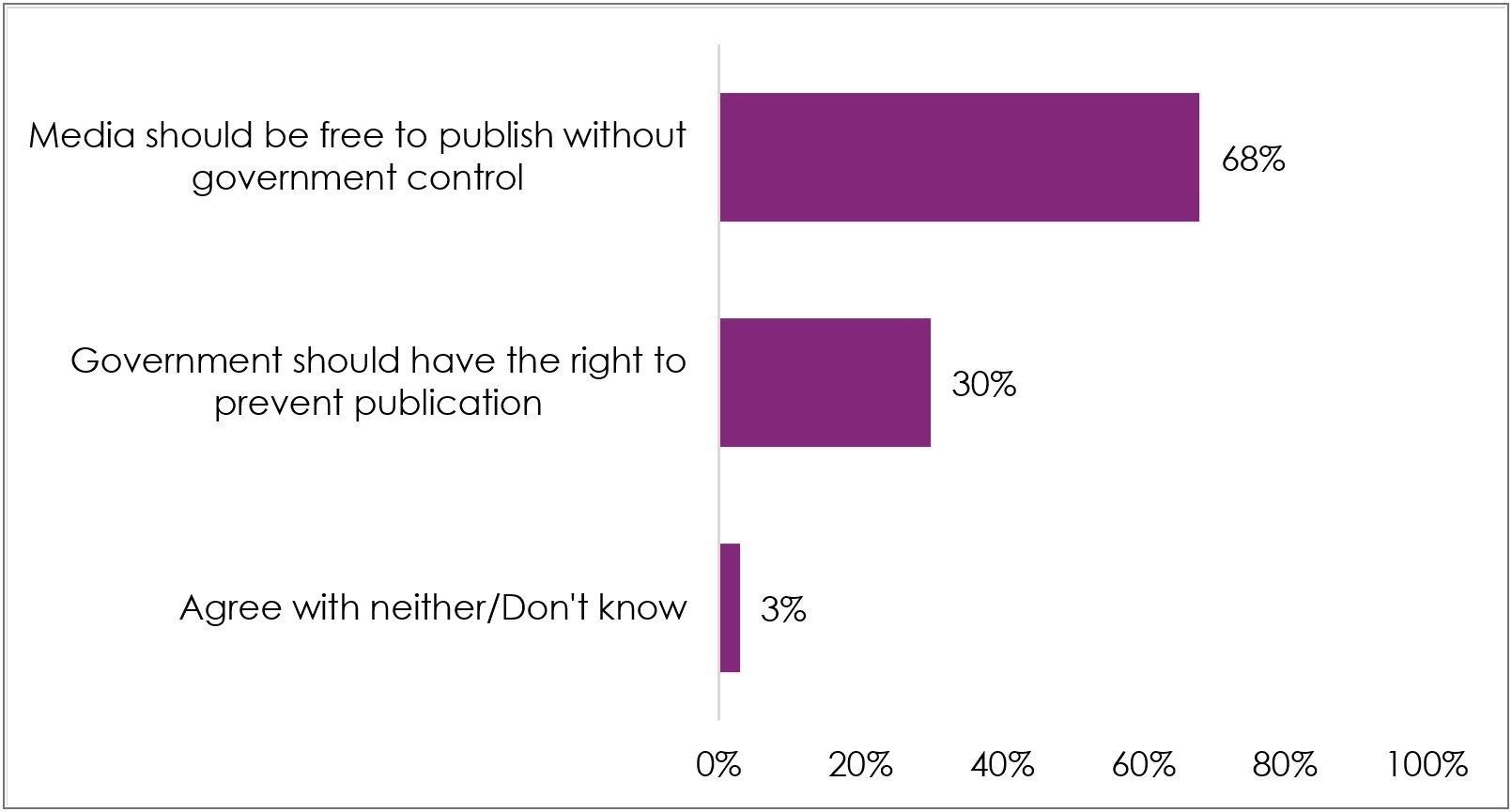 Figure 3: Should the media be free?   The Gambia   2021