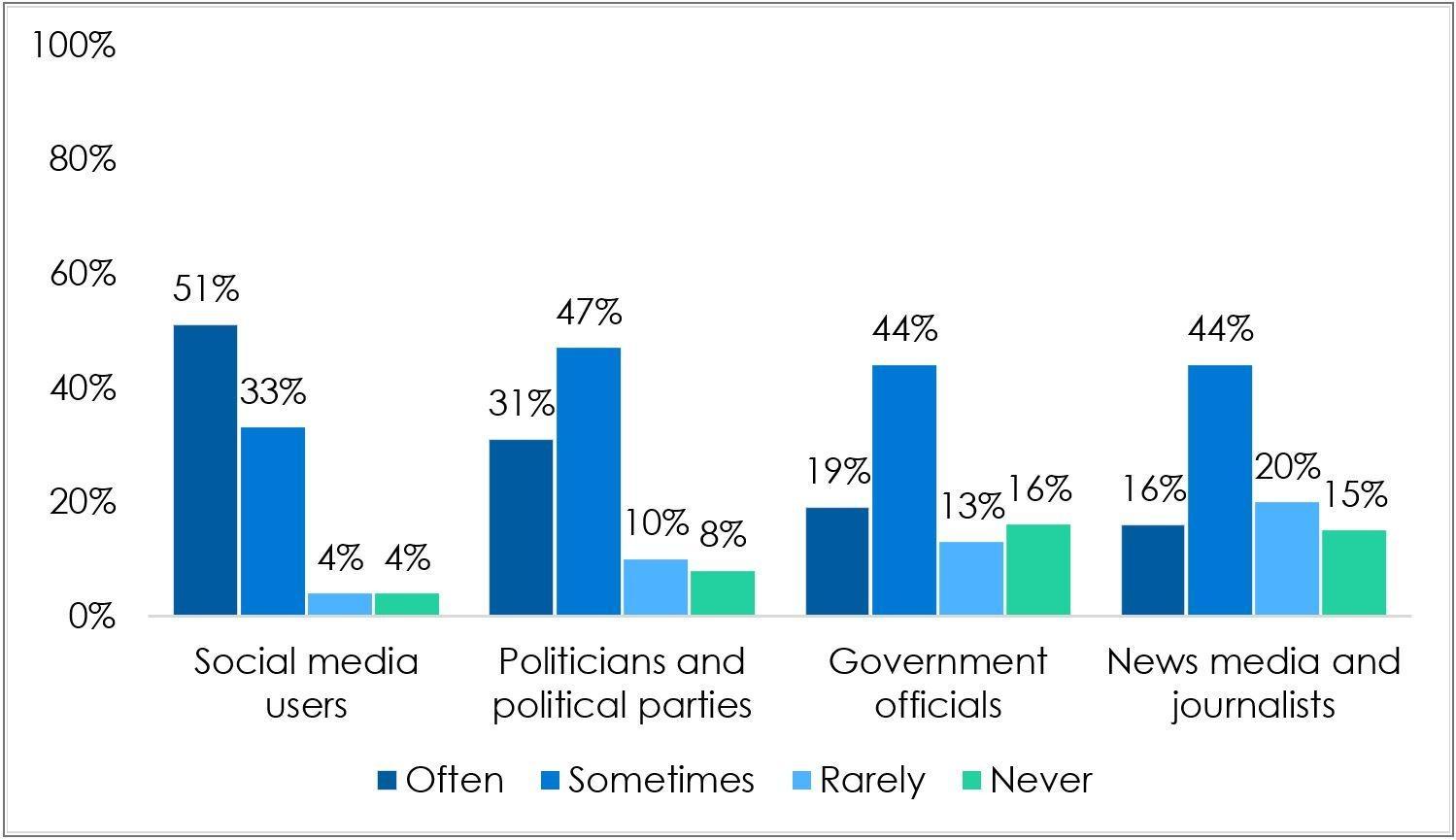 Figure 5: Purveyors of false news   The Gambia   2021